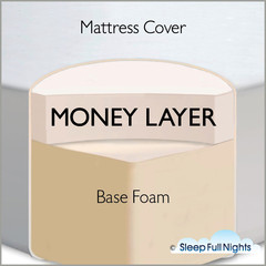 explanation of memory foam mattress